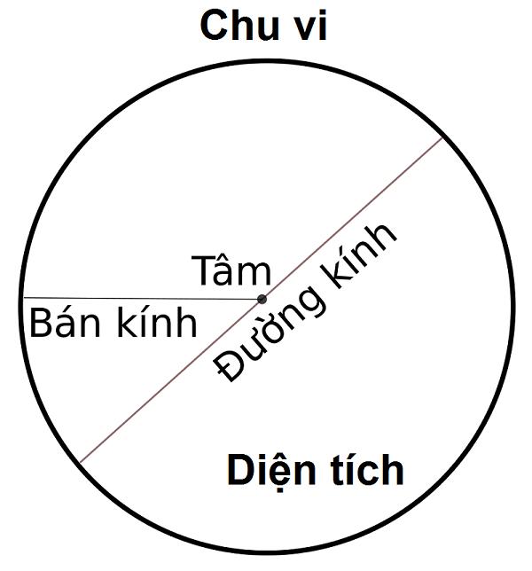 Công thức tính chu vi và diện tích hình trònCông thức tính chu vi và diện tích hình tròn