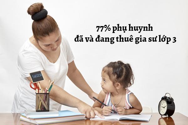 77% phụ huynh đã và đang thuê gia sư lớp 3